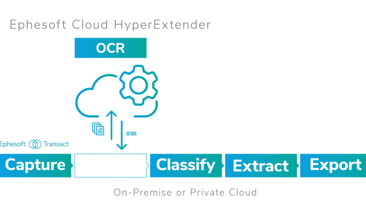 Ephesoft Cloud HyperExtender Diagram - Expanded -