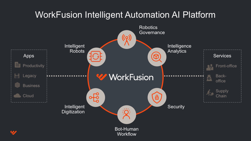 WorkFusion, Blue Prism, and Automation Anywhere in 2018