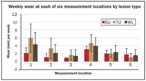 weekly wear at each of 6 measurement locations by lesion type