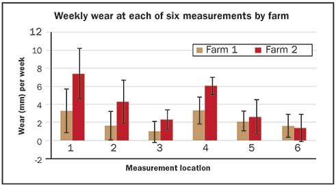 weekly wear at each of 6 measurements by farm