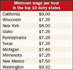 minimum wage per hour in the top 10 diary states chart