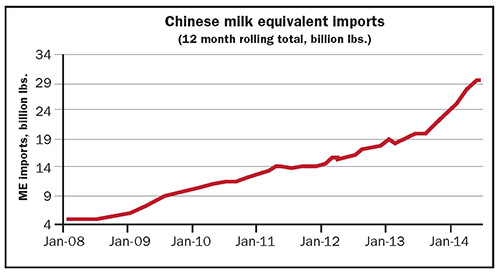 Chinese milk equivalent imports