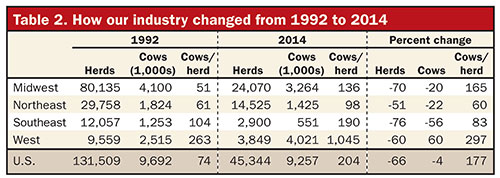 Dairy industry changes from 1992 to 2014 for herd size