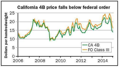 California 4B price falls below federal order
