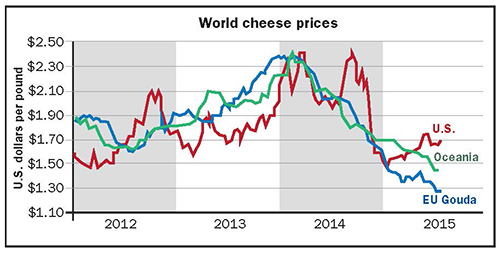 world cheese prices