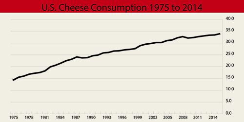 cheese consumption chart