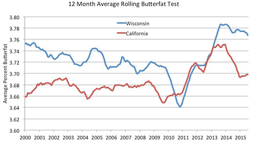 butterfat comparisons in California and Wisconsin