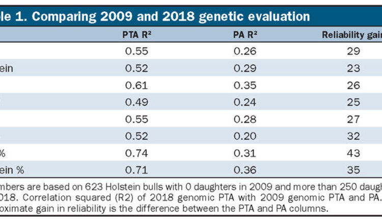 1902_104-genetic-table1