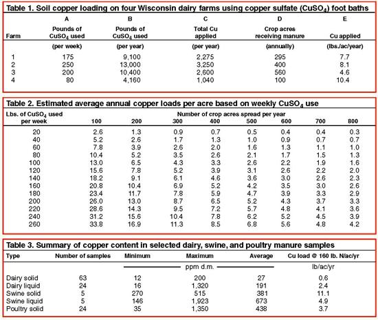 Copper sulfate use may bite us