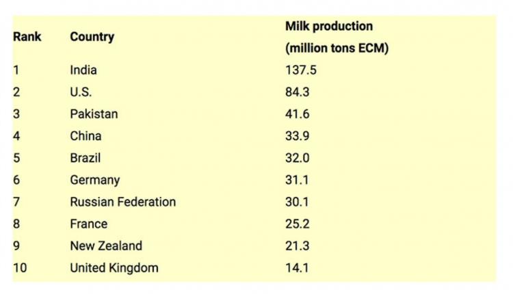 World-milk-production-chart