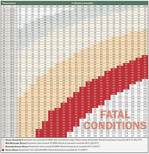 relative humidity index