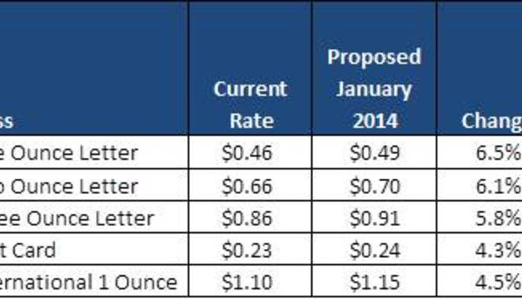 2014 Proposed Rates