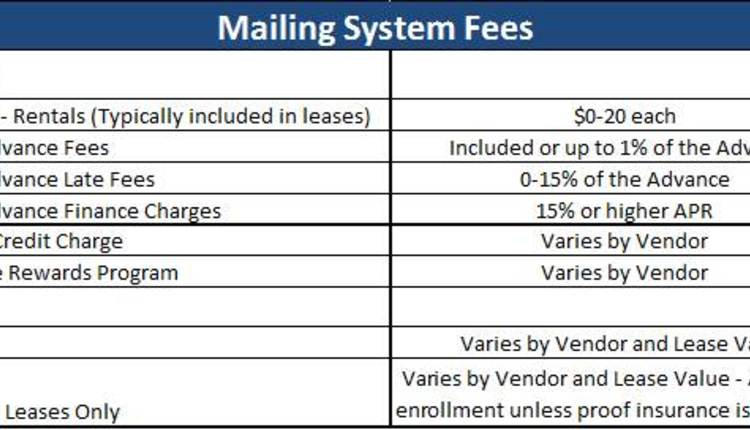Mailing System Fees