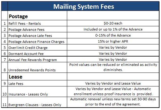Top 10 Questions To Ask Your Mailing Equipment Vendor Mailing Systems Technology