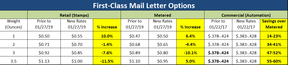 What Is The Postage Rate For A Letter.How Will The January 27 2019 Usps Rate Increase Impact Your