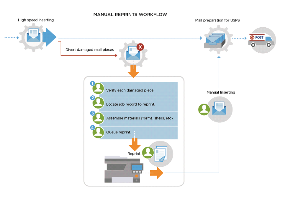 Automated Reprint Workflow Solutions Help Reduce Time, Cost, and