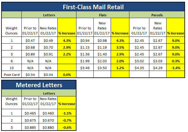 First-Class Mail Single piece - 1.1% Decrease to 9% Increase