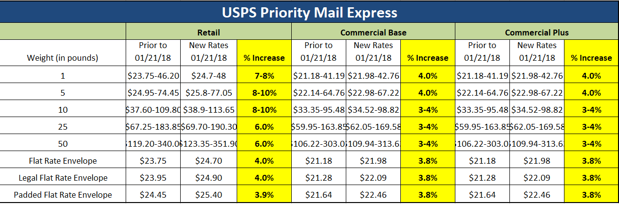 January 21 2018 Usps Rate Increase How Will It Impact Your Budget Mailing Systems Technology