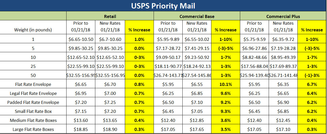 January 21, 2018 USPS Rate Increase: How Will It Impact Your