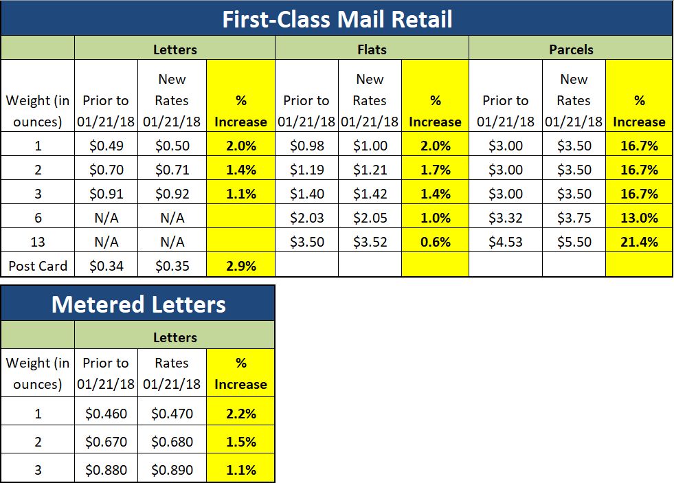 First-Class Mail Single Piece - 1.1% to 21.4% Increase