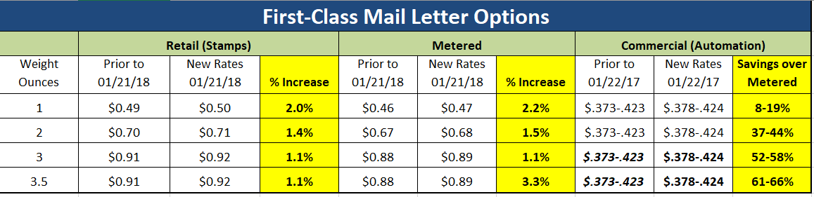 When you look at the chart above and compare the rates of a three-ounce metered letter at $0.89 to a commercial rate at $0.378, it is a 58% savings!