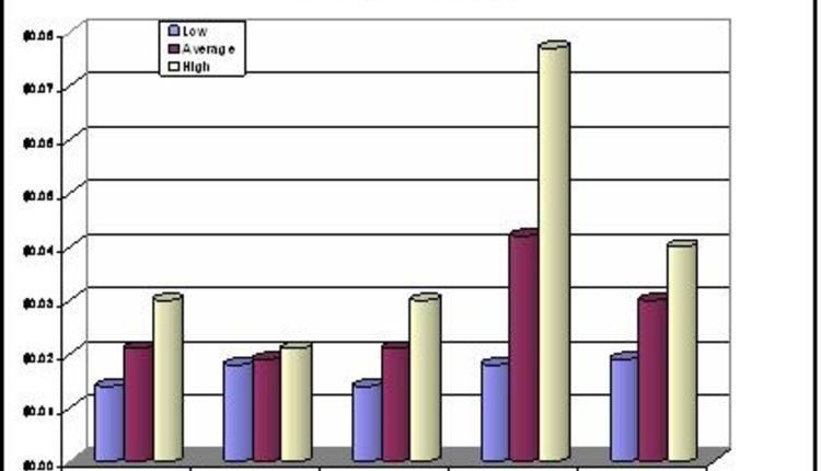 madisonadvisorsgraph