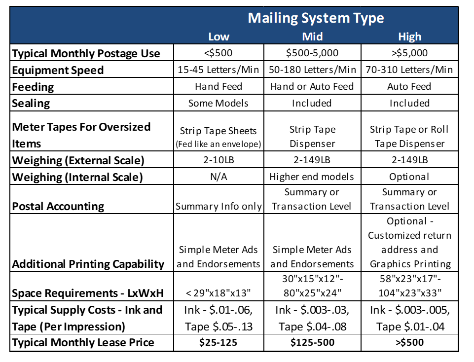 Top 10 Items To Consider When Selecting A Mailing System Mailing Systems Technology
