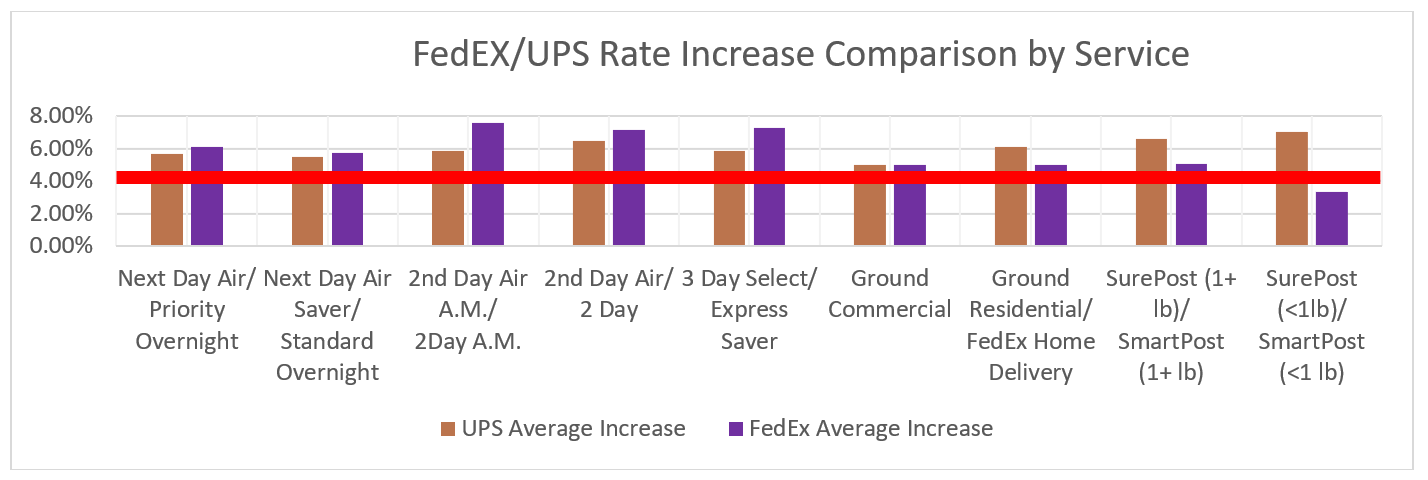 2019 UPS and FedEx Rate Changes: A Side-by-Side Comparison