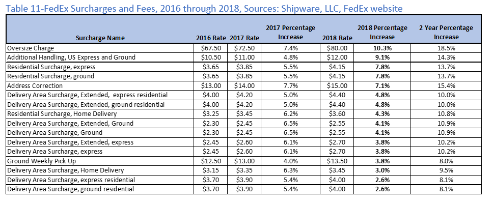 The Fedex 2018 Rate Increase A Deeper Dive